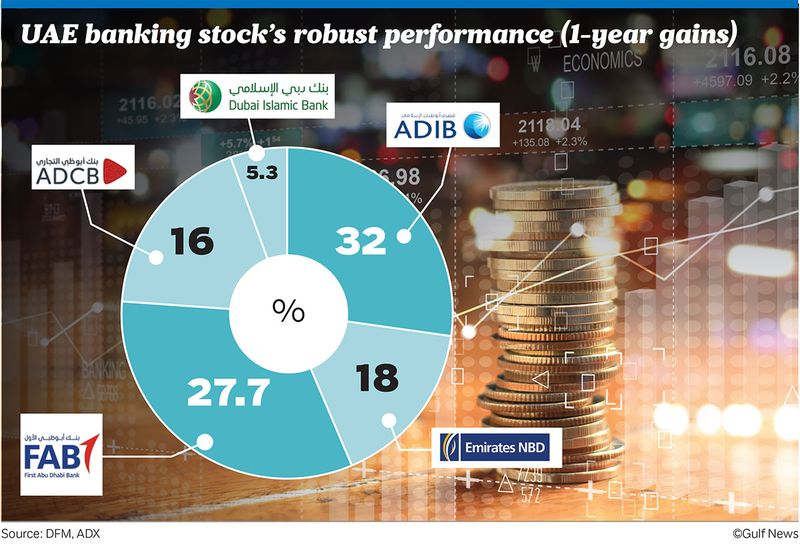 UAE banking stock's robust performance