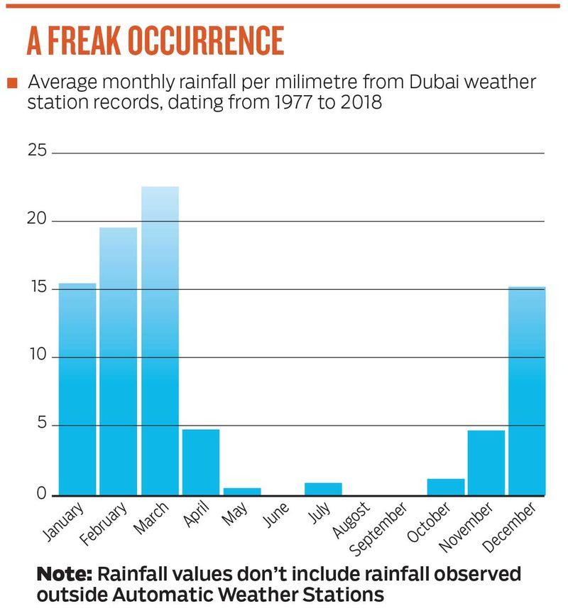 Video: It's raining in the UAE