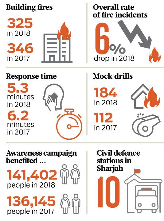 How Sharjah improved fire safety