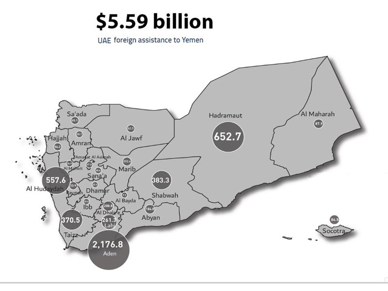 UAE aid to yemen by region