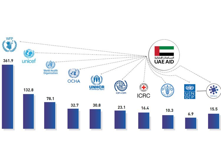 Yemen aid from UAE