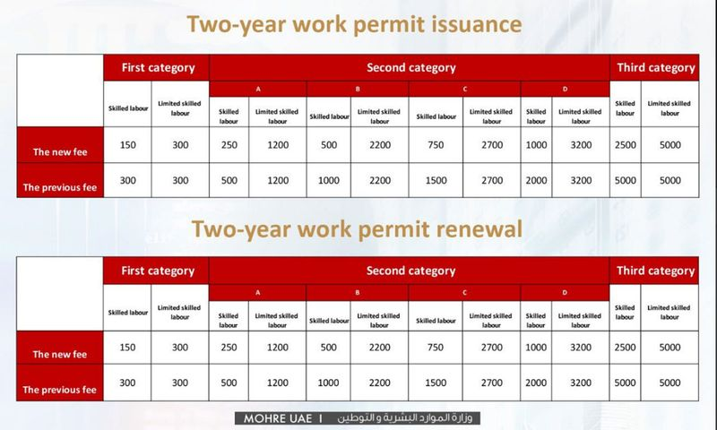 Two year work permit issuance, and two-year permit renewal -0092