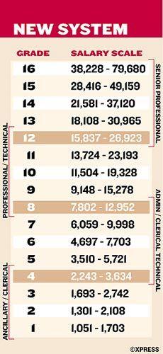 Government Grades And Salaries Adjusted | Uae – Gulf News