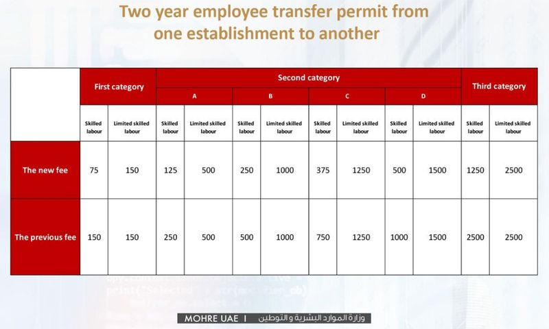 Two-year employee transfer permit from one establishment to another 01212