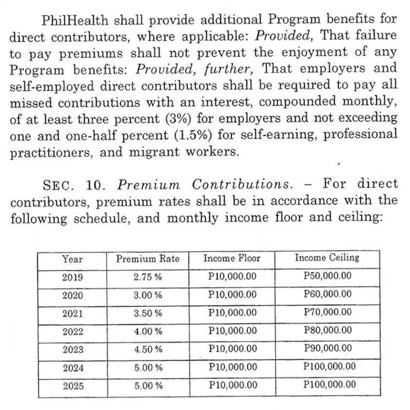 PhilHealth premiums