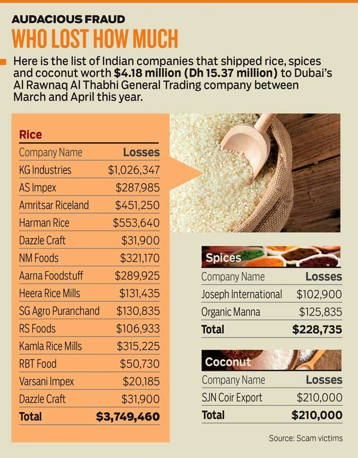 The great Dh15m rice scam in Dubai - GCC Online News