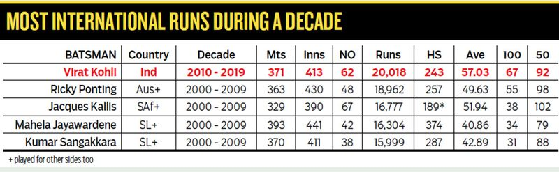 MOST INTERNATIONAL RUNS DURING A DECADE