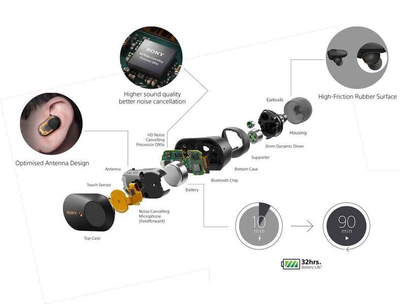 Sony WF1000MX3 breakdown