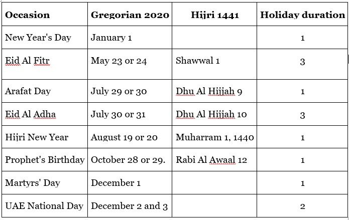 Here is your list of public holidays in the UAE for 2020