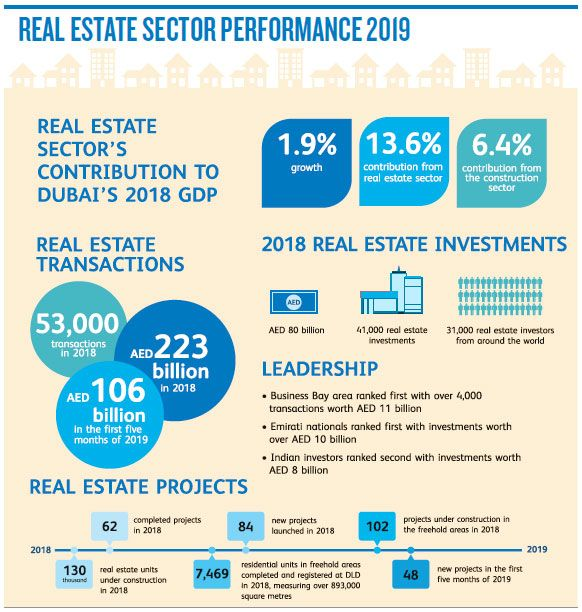 190917 real estate projects