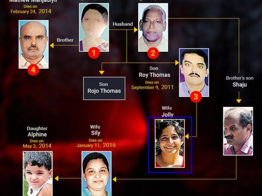 Jolly murders family tree