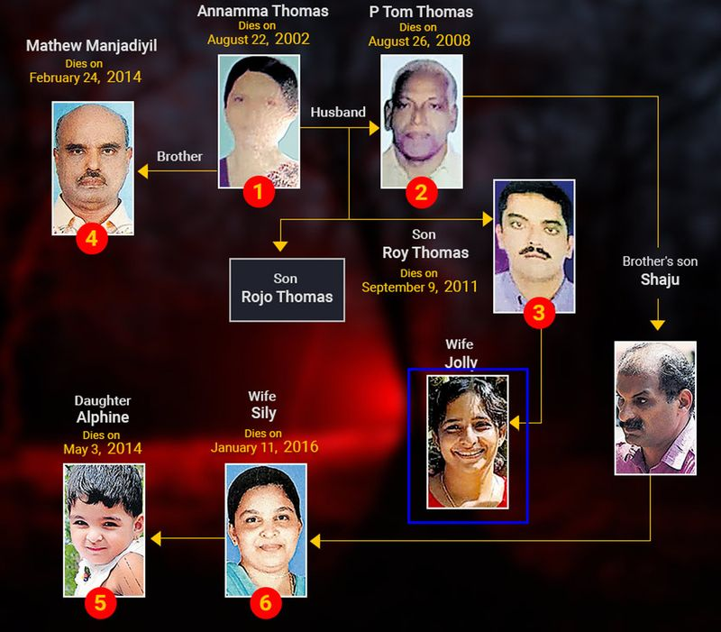 Jolly murders family tree