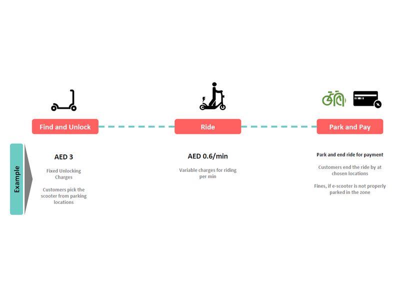 Arnab Mobility - model