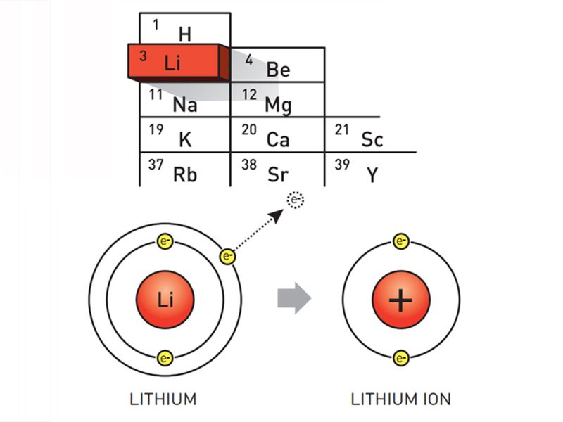 The position of lithium in the table of elements.