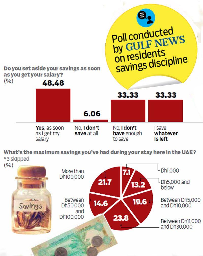 Gulf News poll on savings 00212