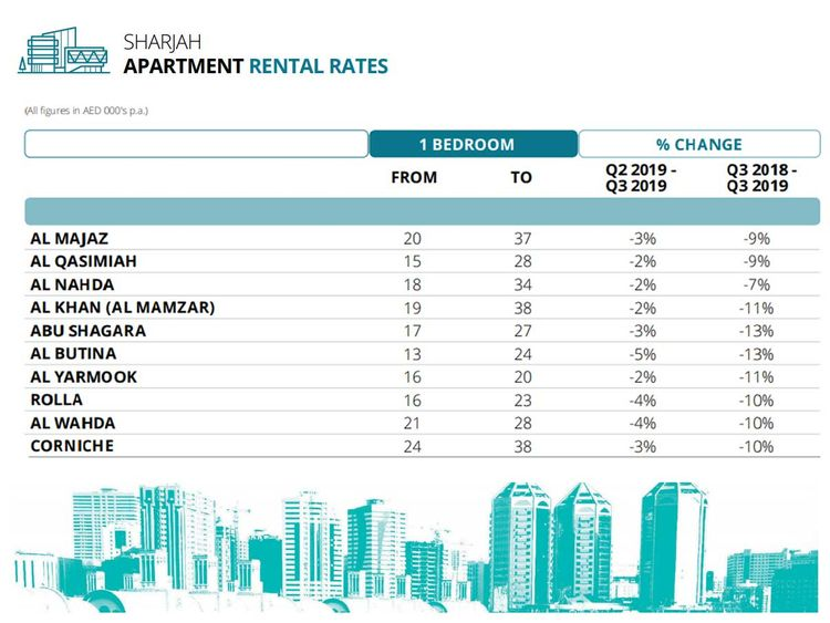 191015 sharjah apartment rates