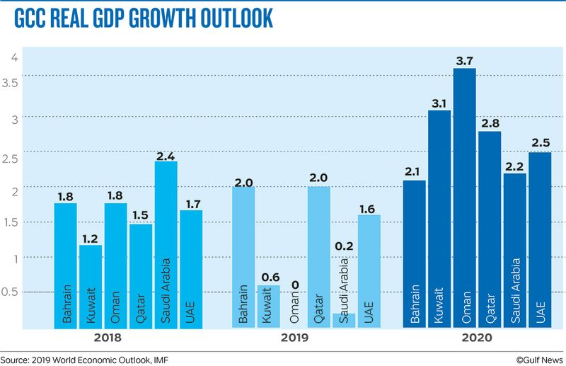 GCC REAL GDP GROWTH OUTLOOK