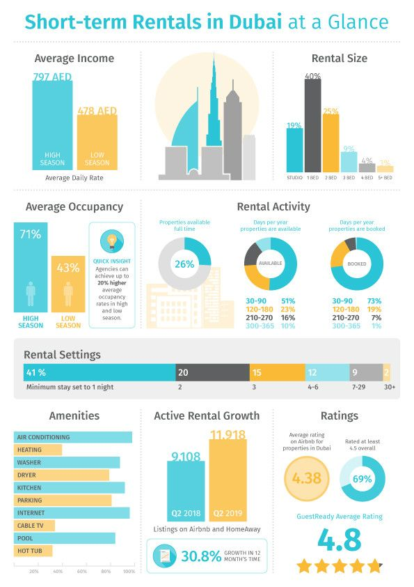 PW-191023_short-term rental_Dubai-Infographic_GuestReady copy-1571752715777