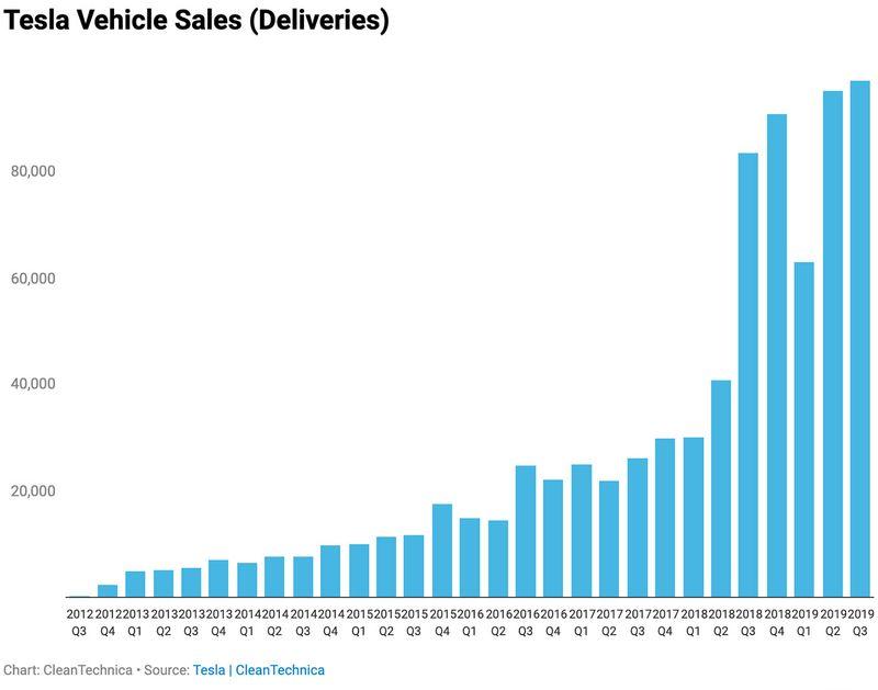 Tesla delivery sales Clean Technica
