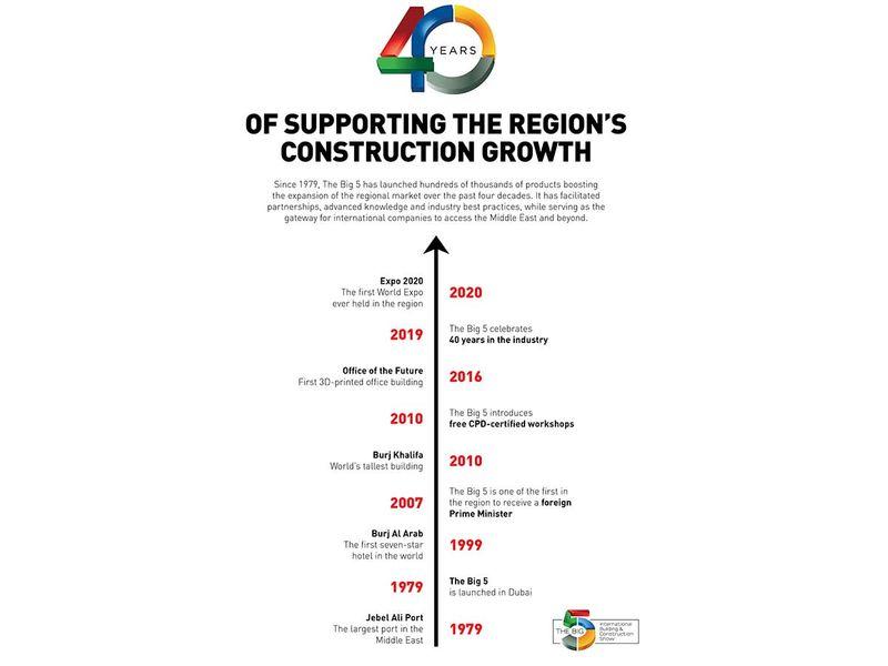 The-Big-5---Dubai-Timeline-for-web