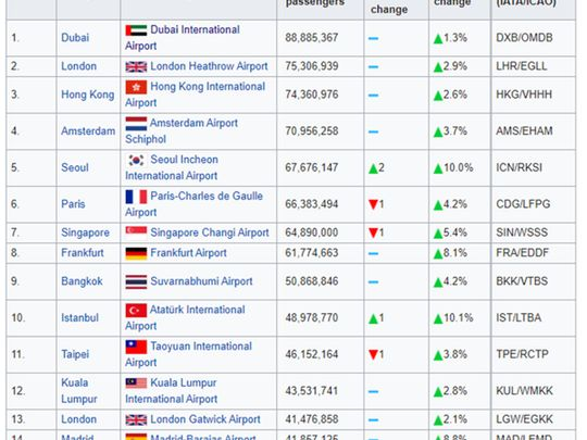 The world's busiest airports 2018