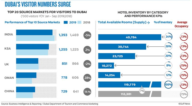Dubai S Tourism Volumes Surge To Over 12 Million Overnight Visitors In First Three Quarters Of 2019 Tourism Gulf News