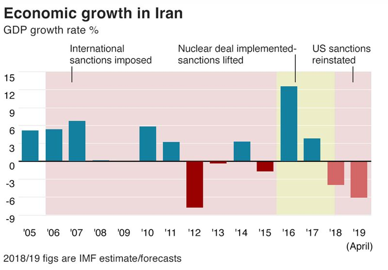 Iran Sanctions