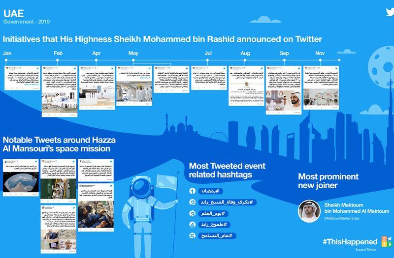 Twitter infographics UAE