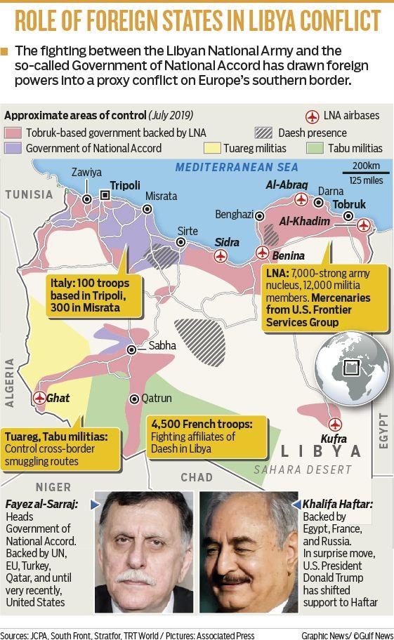 Libya_foreign_actors