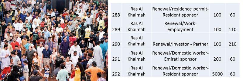 UAE residence visa fees 106