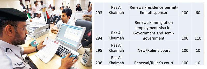 UAE residence visa fees 107