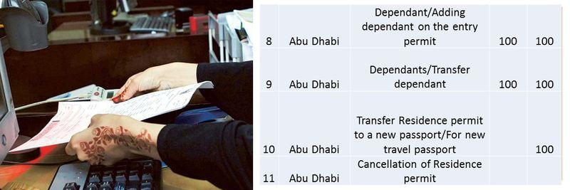 UAE residence visa fees 10