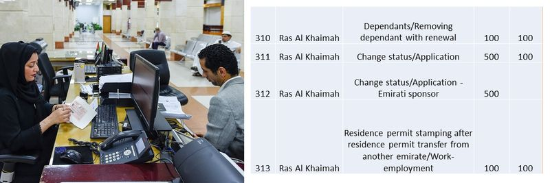 UAE residence visa fees 112
