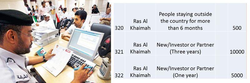 UAE residence visa fees 115