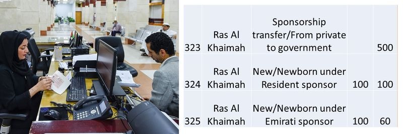 UAE residence visa fees 116