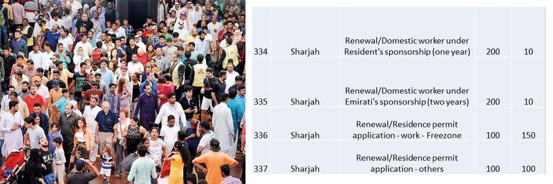 UAE residence visa fees 120