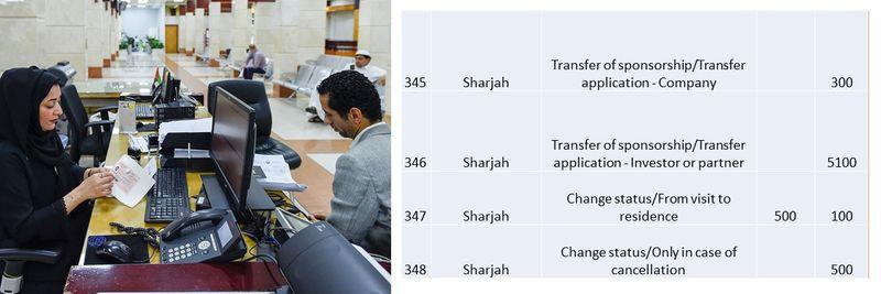 UAE residence visa fees 123