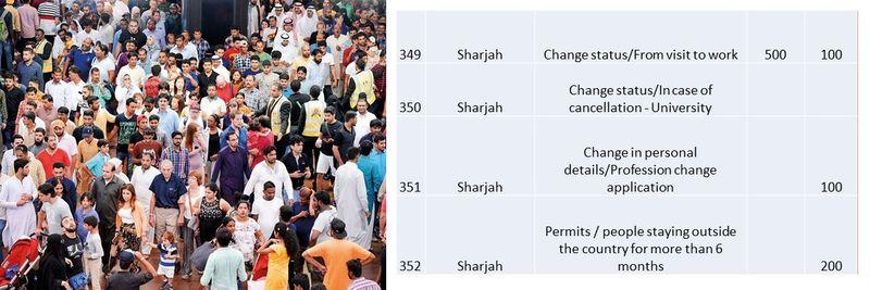 UAE residence visa fees 124