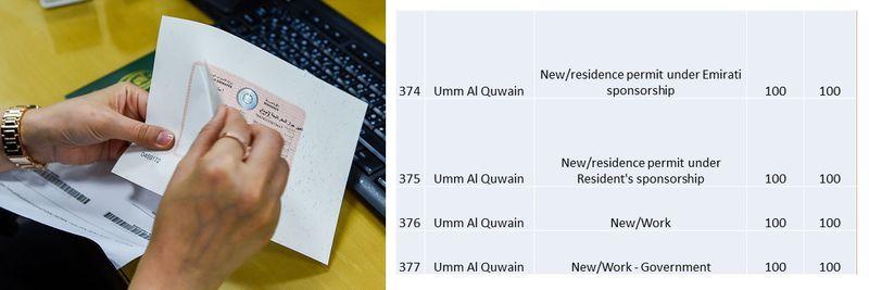 UAE residence visa fees 134