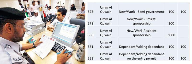 UAE residence visa fees 135