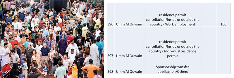 UAE residence visa fees 139