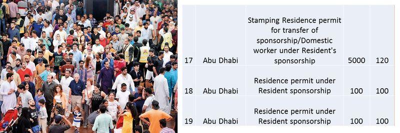 UAE residence visa fees 13