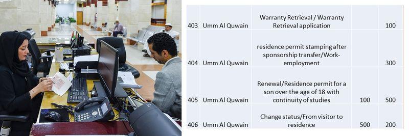 UAE residence visa fees 141