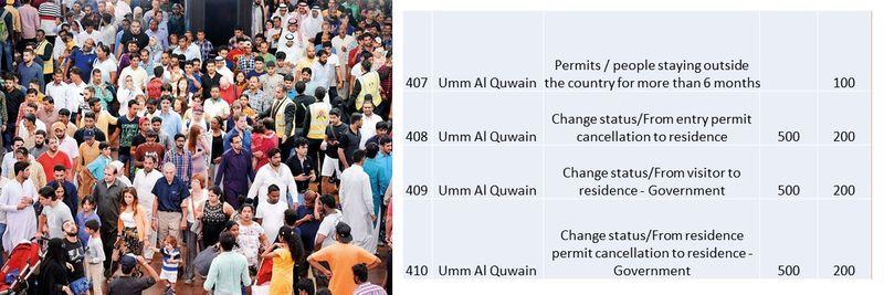UAE residence visa fees 142