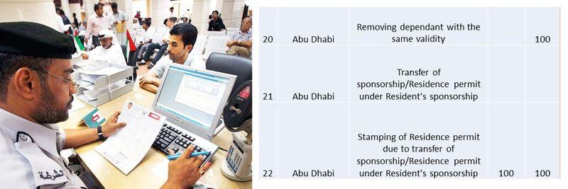 UAE residence visa fees 14