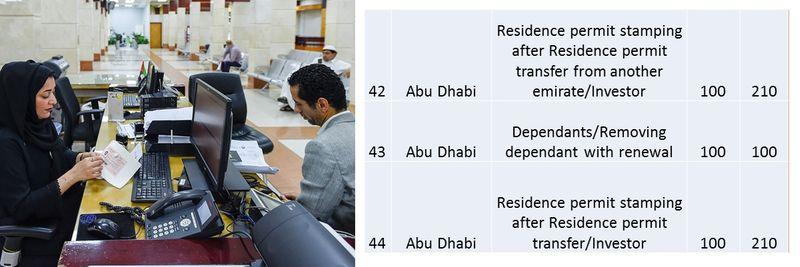UAE residence visa fees 21