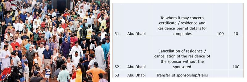 UAE residence visa fees 24