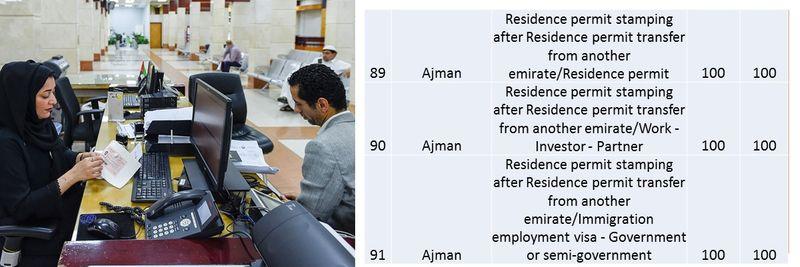 UAE residence visa fees 38