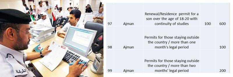 UAE residence visa fees 41