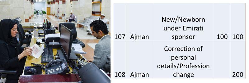 UAE residence visa fees 44